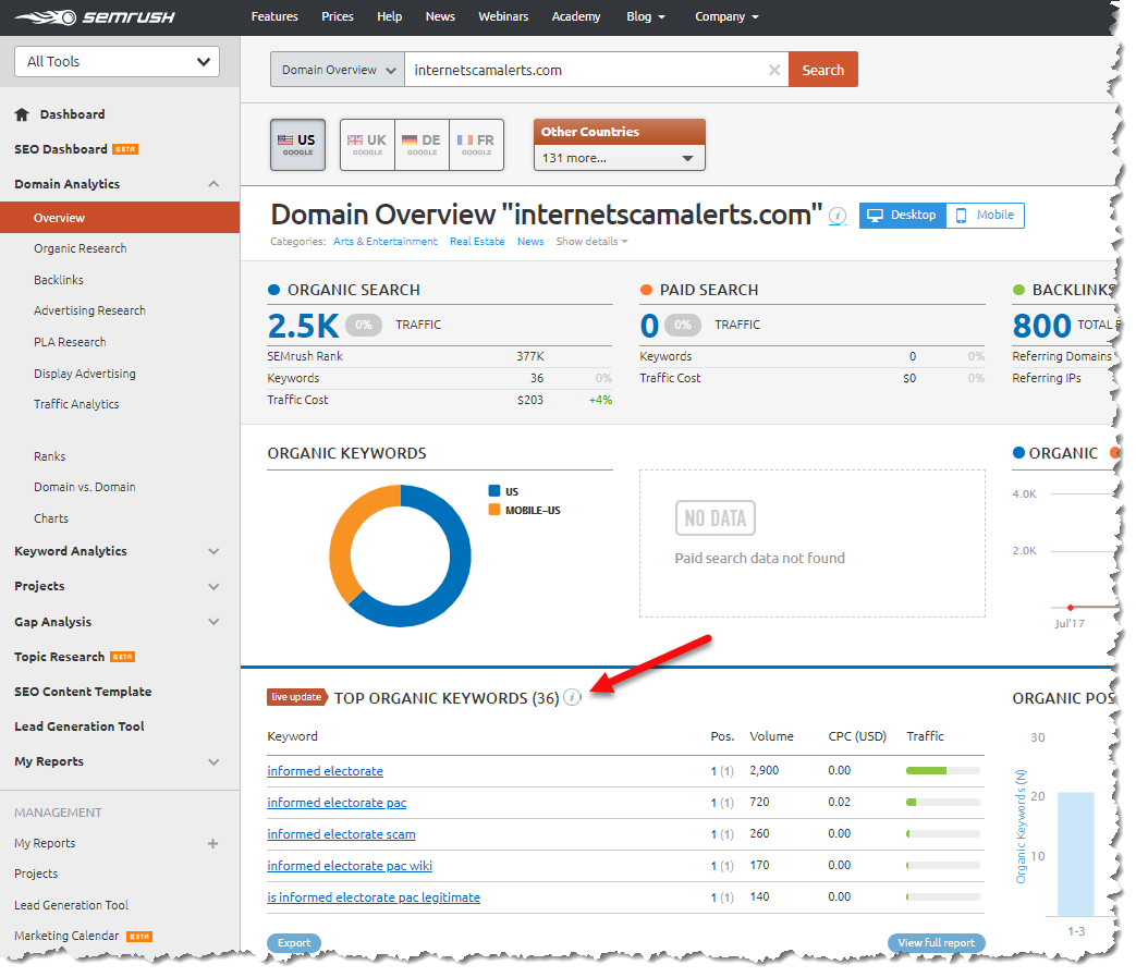 SEMrush domain keyword results page for internetscamalerts.com