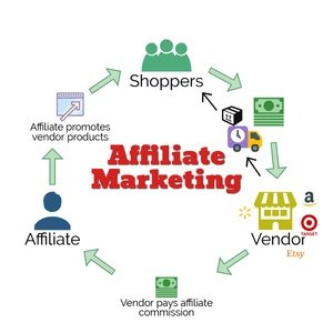 Understanding the affiliate marketing process.