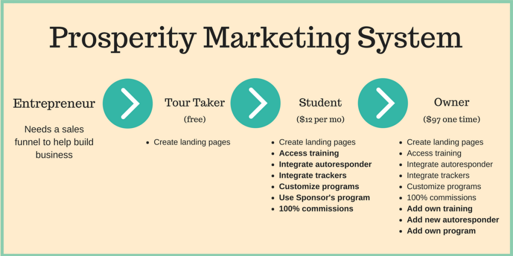 Prosperity Marketing System sales funnel showing flow from free member to paid owner