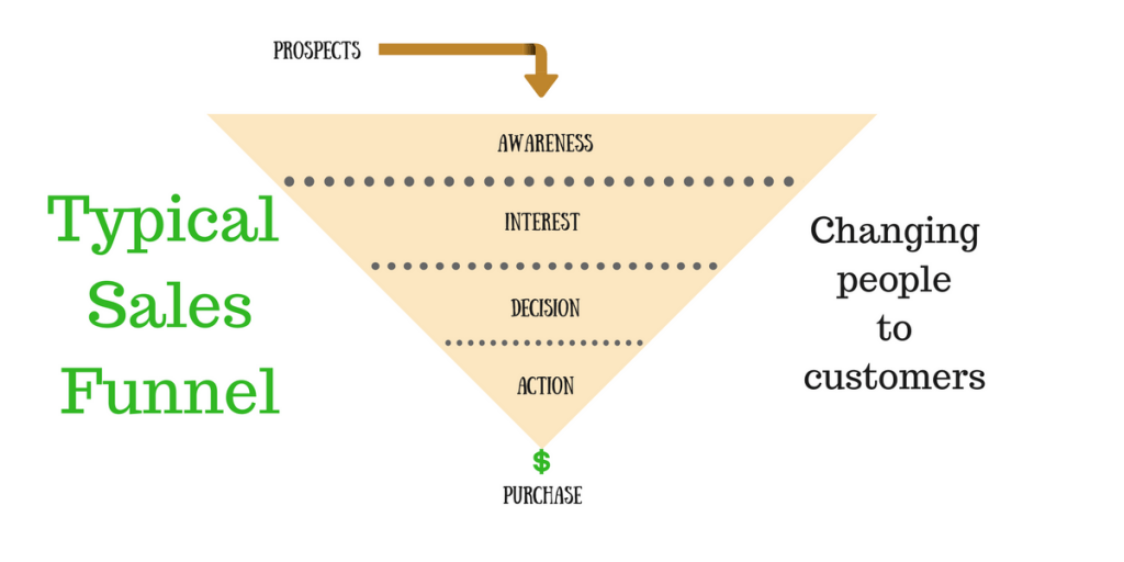 Generic sales funnel diagram showing flow of prospects from awareness to purchase